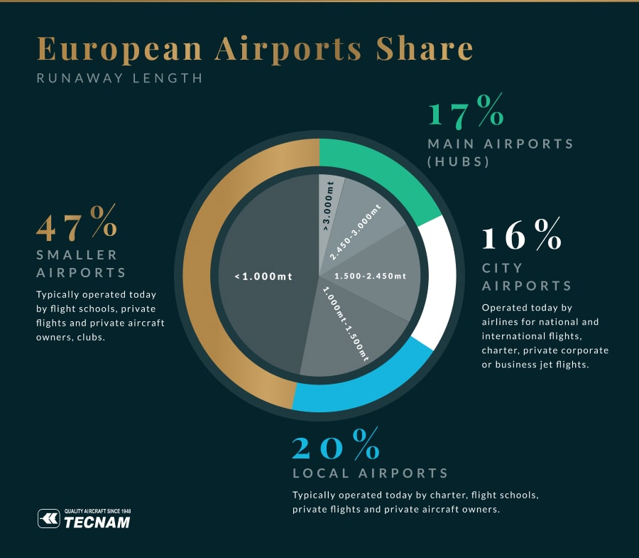 Pie chart showing that over 67% of European airports don't have runways long enough for large aircaft
