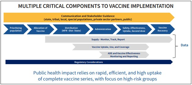 Covid vaccine distribution strategy - US Dept of Health and Human Services